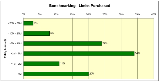 Benchmarking Limits Purchased